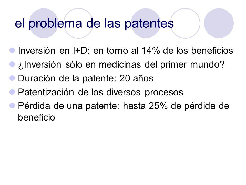 el problema de las patentes Inversión en I+D: en torno al 14% de los beneficios ¿Inversión sólo en medicinas del primer mundo? Duración de la patente:
