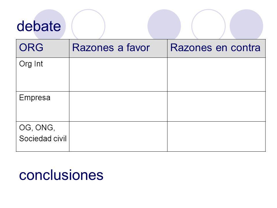 debate ORGRazones a favorRazones en contra Org Int Empresa OG, ONG, Sociedad civil conclusiones