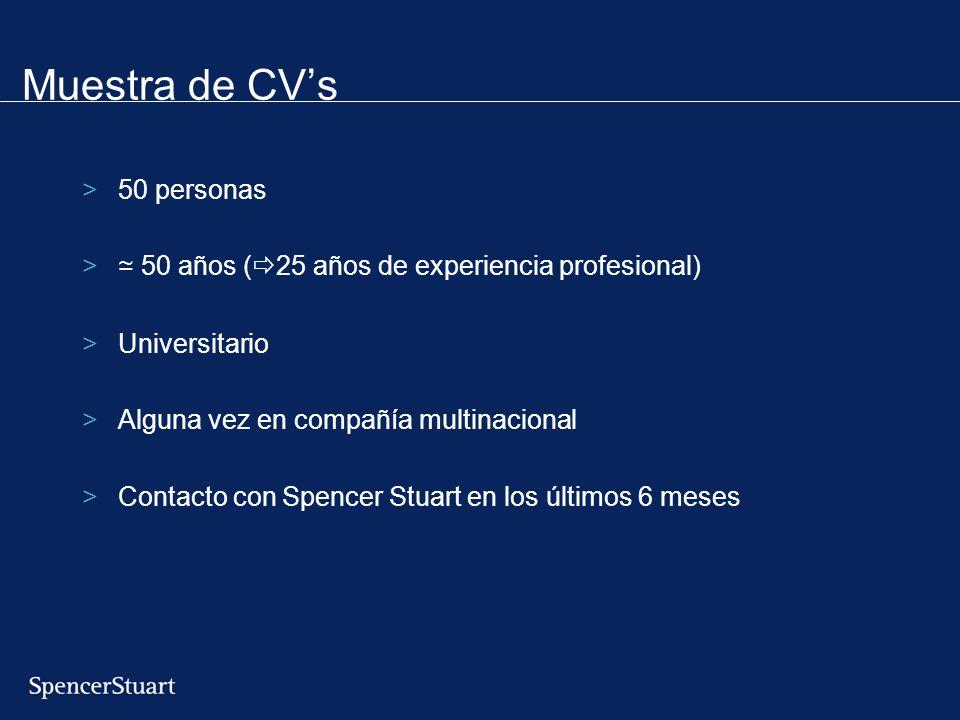Muestra de CVs >50 personas > 50 años ( 25 años de experiencia profesional) >Universitario >Alguna vez en compañía multinacional >Contacto con Spencer