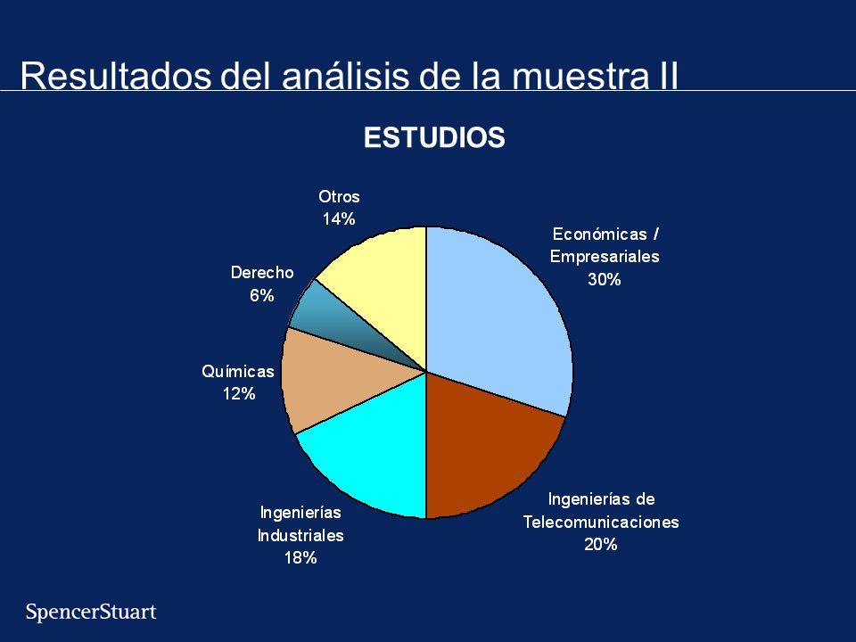 Resultados del análisis de la muestra II ESTUDIOS