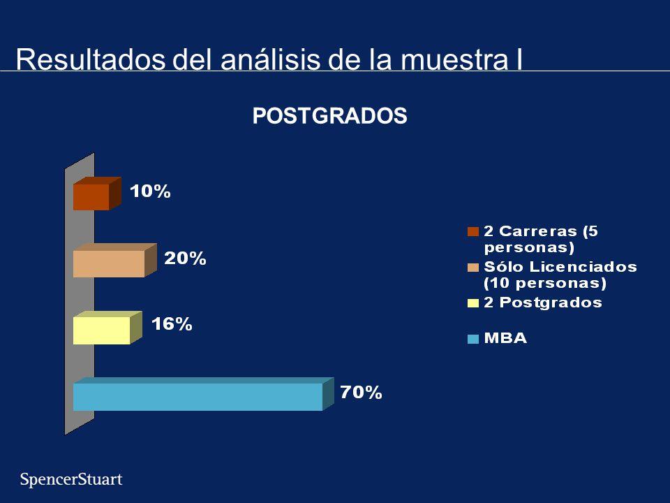 Resultados del análisis de la muestra I POSTGRADOS