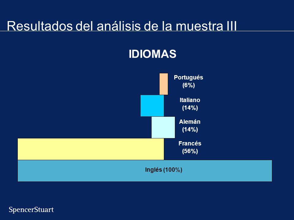 Resultados del análisis de la muestra III Inglés (100%) Alemán (14%) Italiano (14%) Portugués (6%) Francés (56%) IDIOMAS