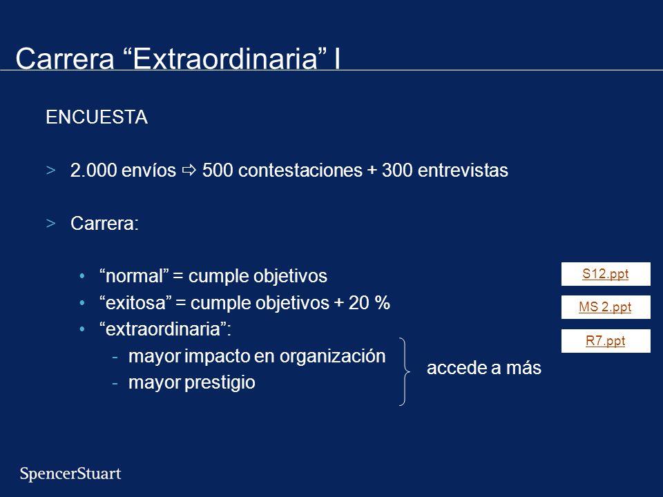 Carrera Extraordinaria I ENCUESTA >2.000 envíos 500 contestaciones + 300 entrevistas >Carrera: normal = cumple objetivos exitosa = cumple objetivos +