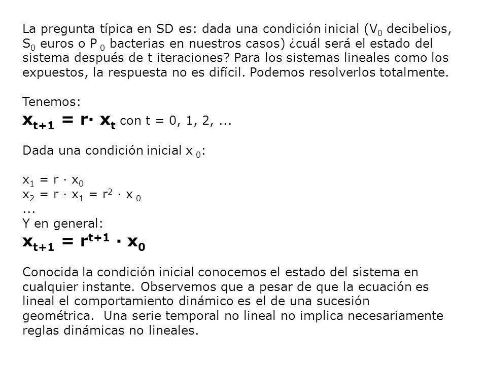 Las gráficas siguientes muestran la riqueza de comportamientos dinámicos posibles de nuestra función iterada lineal al variar el parámetro r.