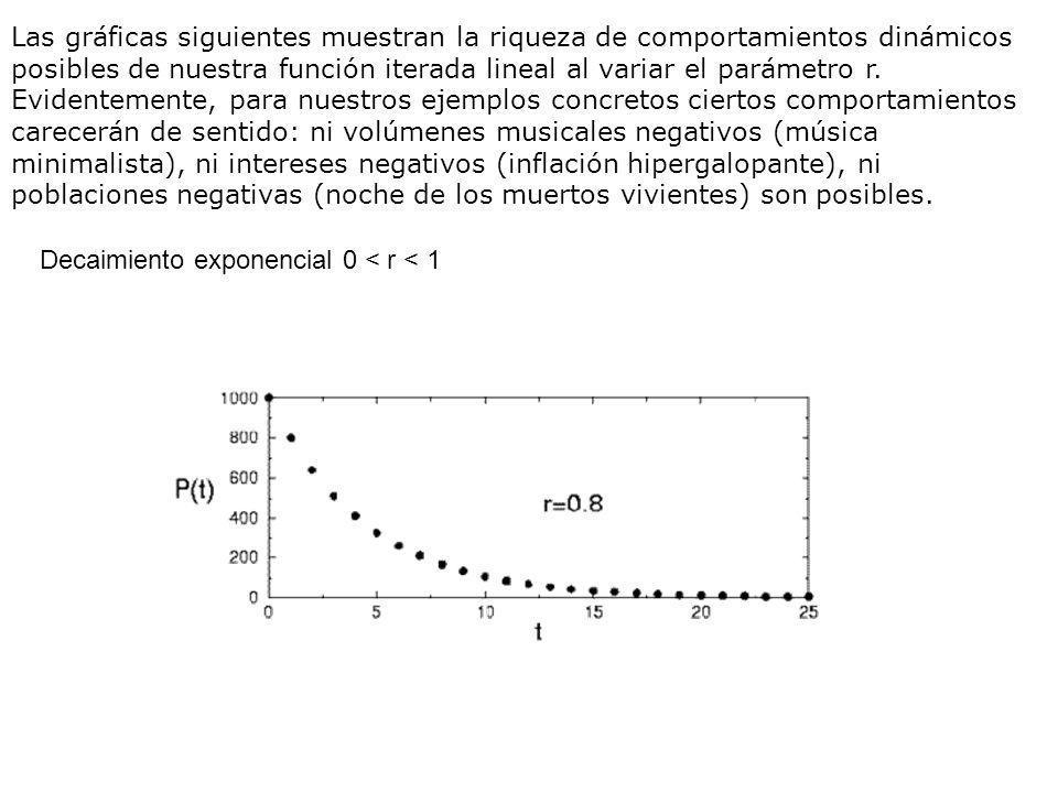 Las gráficas siguientes muestran la riqueza de comportamientos dinámicos posibles de nuestra función iterada lineal al variar el parámetro r. Evidente