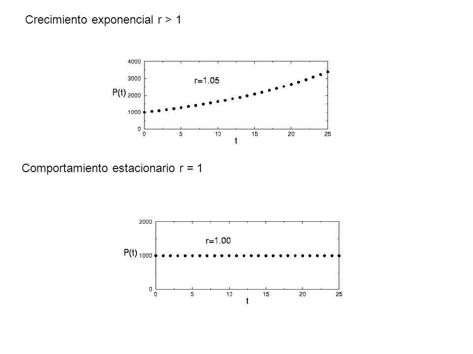 Crecimiento exponencial r > 1 Comportamiento estacionario r = 1