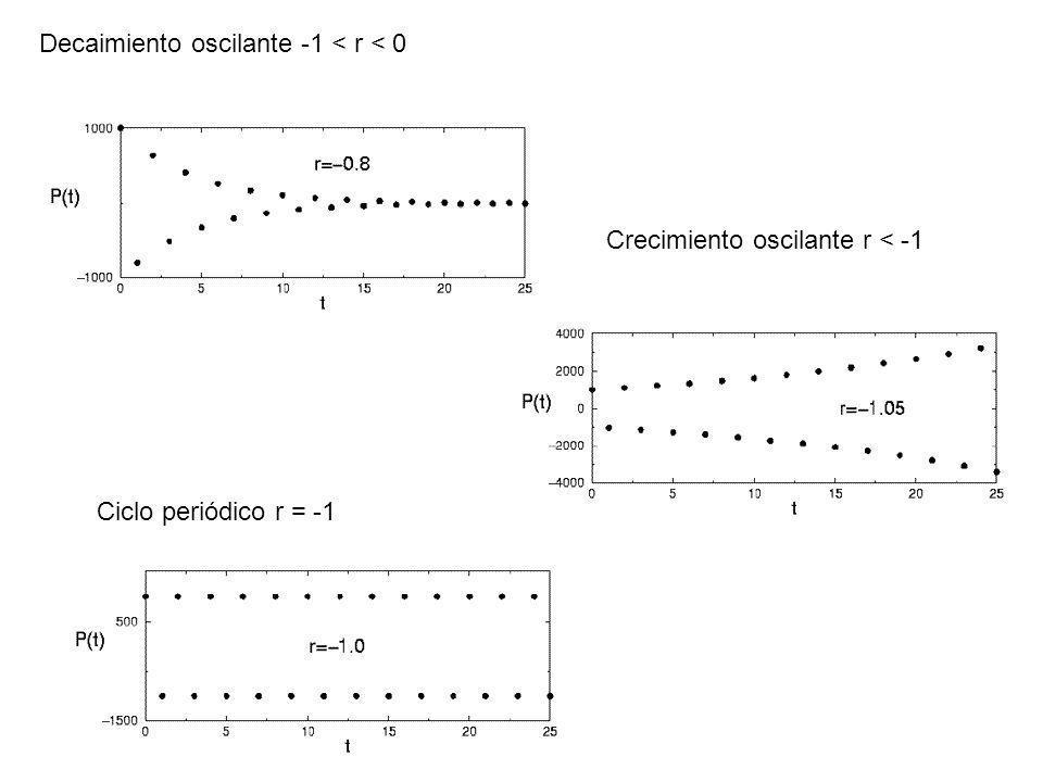 Decaimiento oscilante -1 < r < 0 Crecimiento oscilante r < -1 Ciclo periódico r = -1