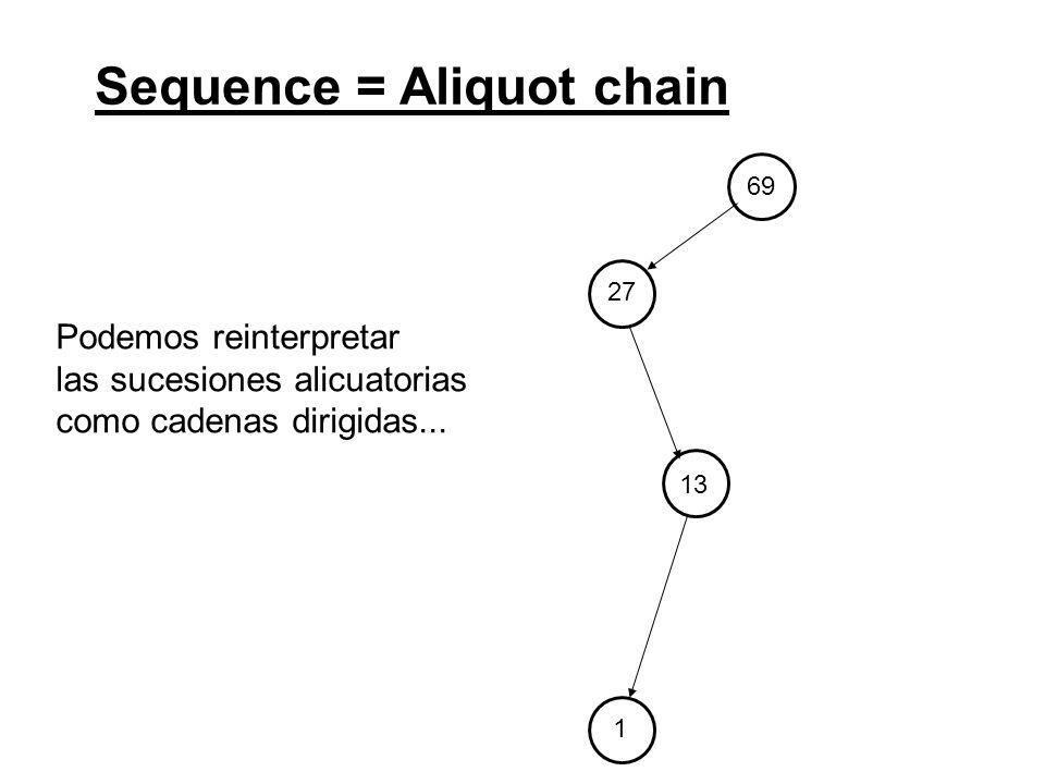 69 27 13 1 Sequence = Aliquot chain Podemos reinterpretar las sucesiones alicuatorias como cadenas dirigidas...