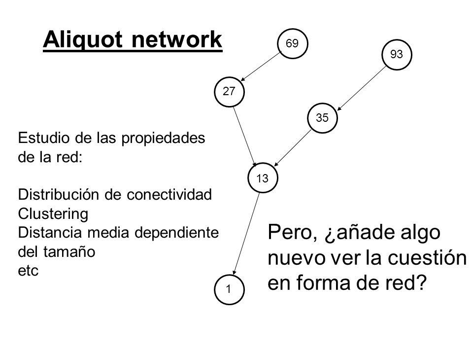 69 27 13 1 9335 Aliquot network Estudio de las propiedades de la red: Distribución de conectividad Clustering Distancia media dependiente del tamaño e