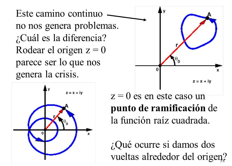 58 Este camino continuo no nos genera problemas. ¿Cuál es la diferencia? Rodear el origen z = 0 parece ser lo que nos genera la crisis. z = 0 es en es