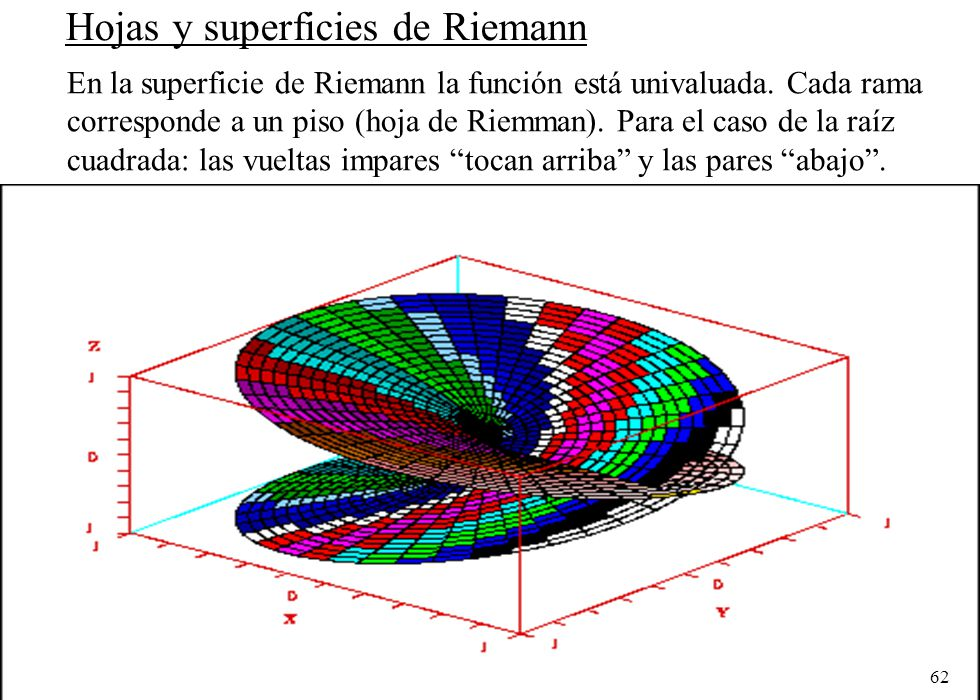 62 Hojas y superficies de Riemann En la superficie de Riemann la función está univaluada. Cada rama corresponde a un piso (hoja de Riemman). Para el c