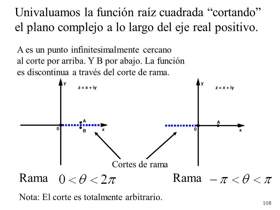 108 Univaluamos la función raíz cuadrada cortando el plano complejo a lo largo del eje real positivo. Rama Cortes de rama A es un punto infinitesimalm