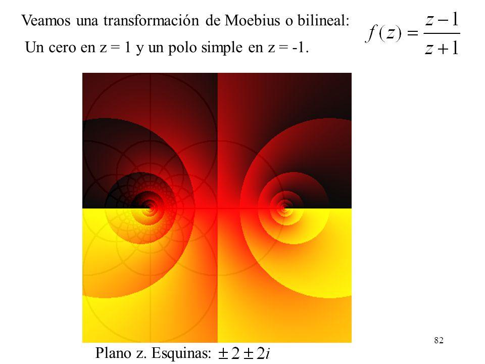 82 Veamos una transformación de Moebius o bilineal: Un cero en z = 1 y un polo simple en z = -1. Plano z. Esquinas: