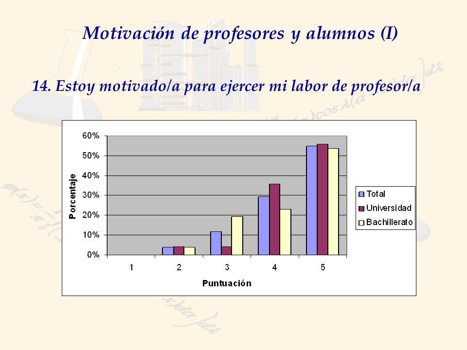 Motivaci ó n de profesores y alumnos (I) 14. Estoy motivado/a para ejercer mi labor de profesor/a