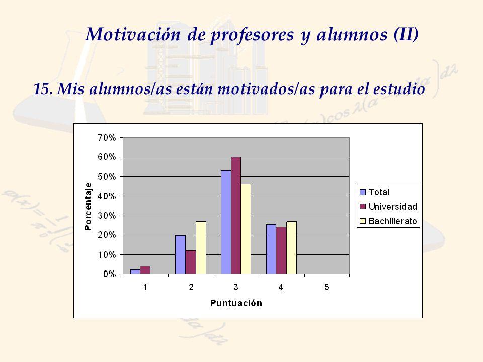 Motivaci ó n de profesores y alumnos (II) 15. Mis alumnos/as est á n motivados/as para el estudio