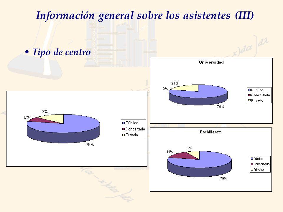 Informaci ó n general sobre los asistentes (III) Tipo de centro