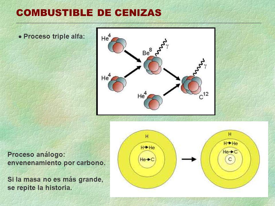 COMBUSTIBLE DE CENIZAS Proceso triple alfa: Proceso análogo: envenenamiento por carbono.