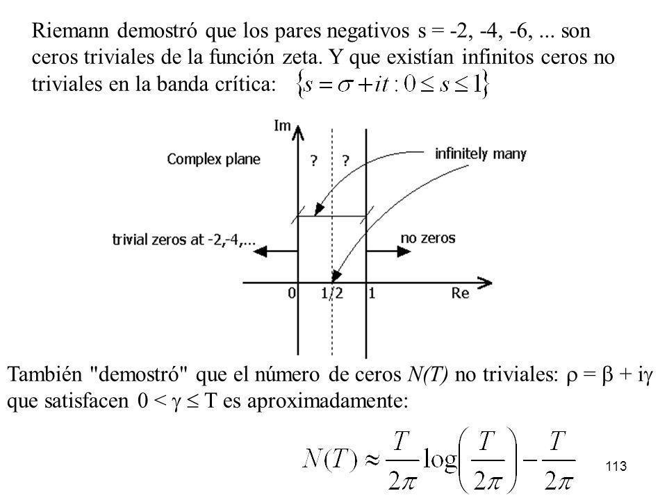 113 Riemann demostró que los pares negativos s = -2, -4, -6,... son ceros triviales de la función zeta. Y que existían infinitos ceros no triviales en