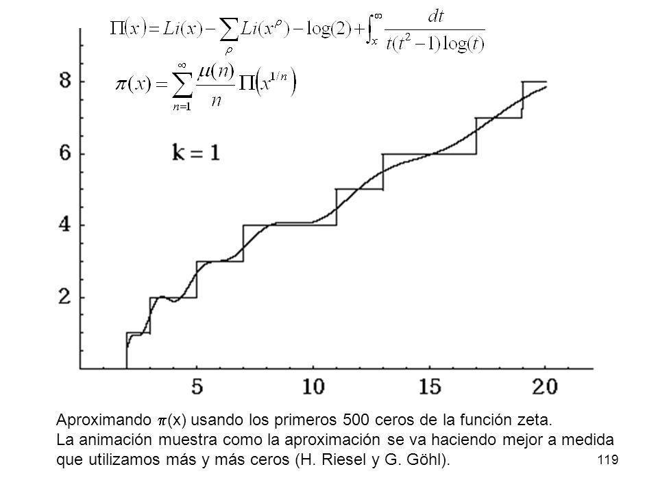 119 Aproximando (x) usando los primeros 500 ceros de la función zeta. La animación muestra como la aproximación se va haciendo mejor a medida que util