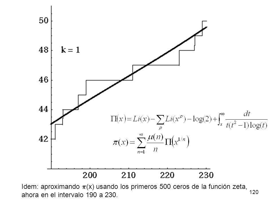 120 Idem: aproximando (x) usando los primeros 500 ceros de la función zeta, ahora en el intervalo 190 a 230.