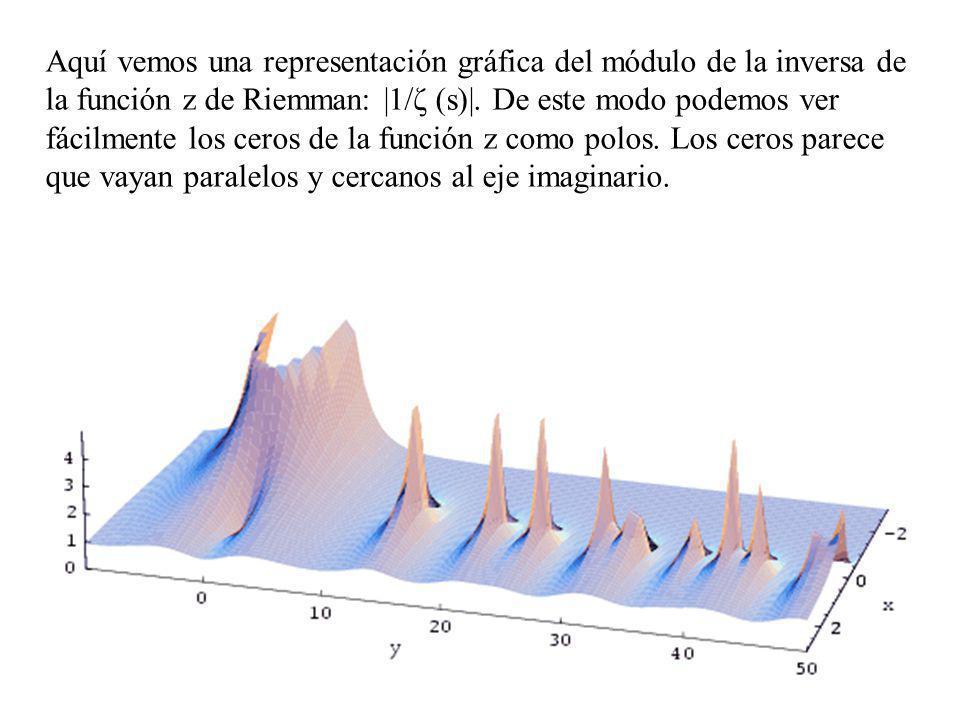 122 Aquí vemos una representación gráfica del módulo de la inversa de la función z de Riemman: |1/ζ (s)|. De este modo podemos ver fácilmente los cero