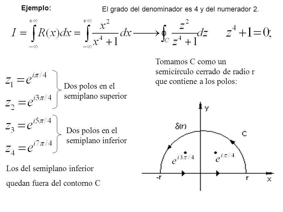 25 Dos polos en el semiplano superior Dos polos en el semiplano inferior Tomamos C como un semicírculo cerrado de radio r que contiene a los polos: Lo
