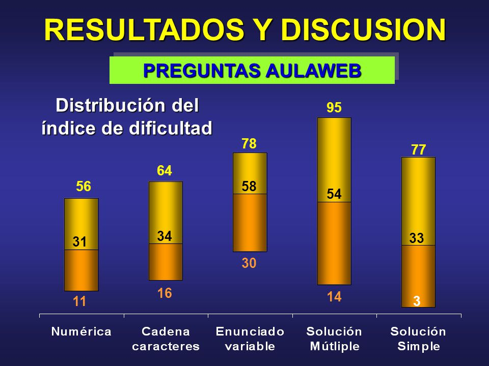56 64 78 95 77 31 34 58 54 33 11 16 30 14 3 RESULTADOS Y DISCUSION PREGUNTAS AULAWEB Distribución del índice de dificultad