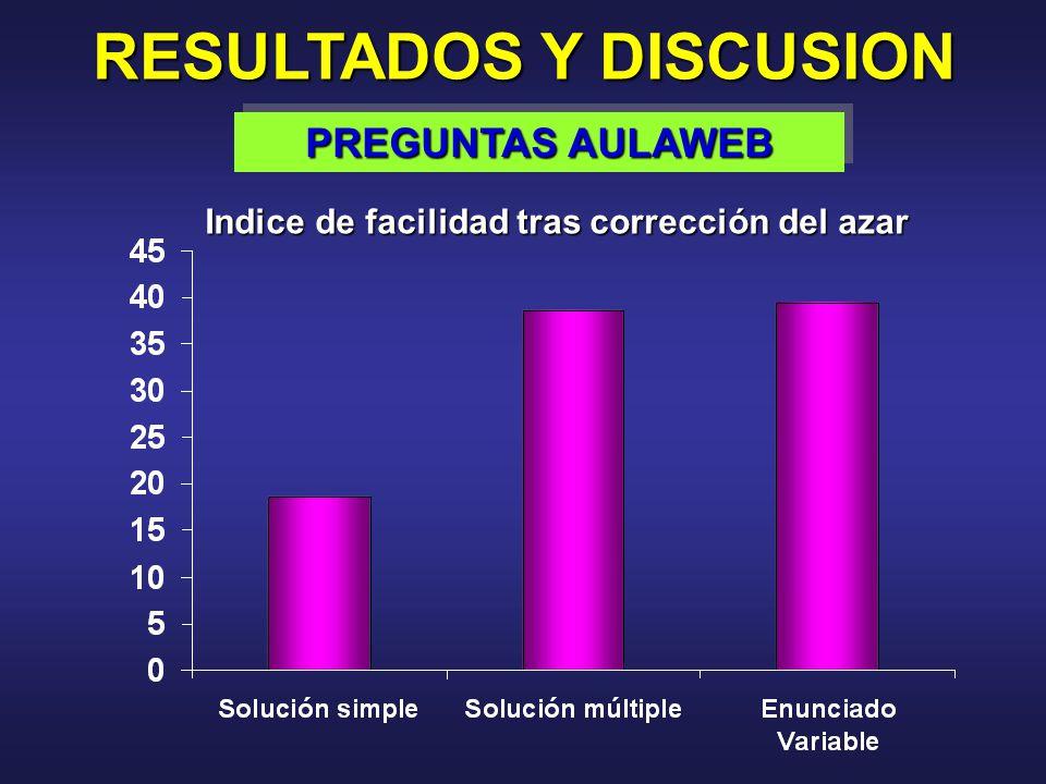 RESULTADOS Y DISCUSION PREGUNTAS AULAWEB Indice de facilidad tras corrección del azar