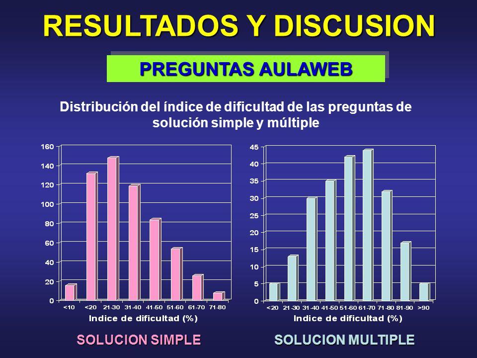 RESULTADOS Y DISCUSION PREGUNTAS AULAWEB Distribución del índice de dificultad de las preguntas de solución simple y múltiple SOLUCION SIMPLE SOLUCION MULTIPLE