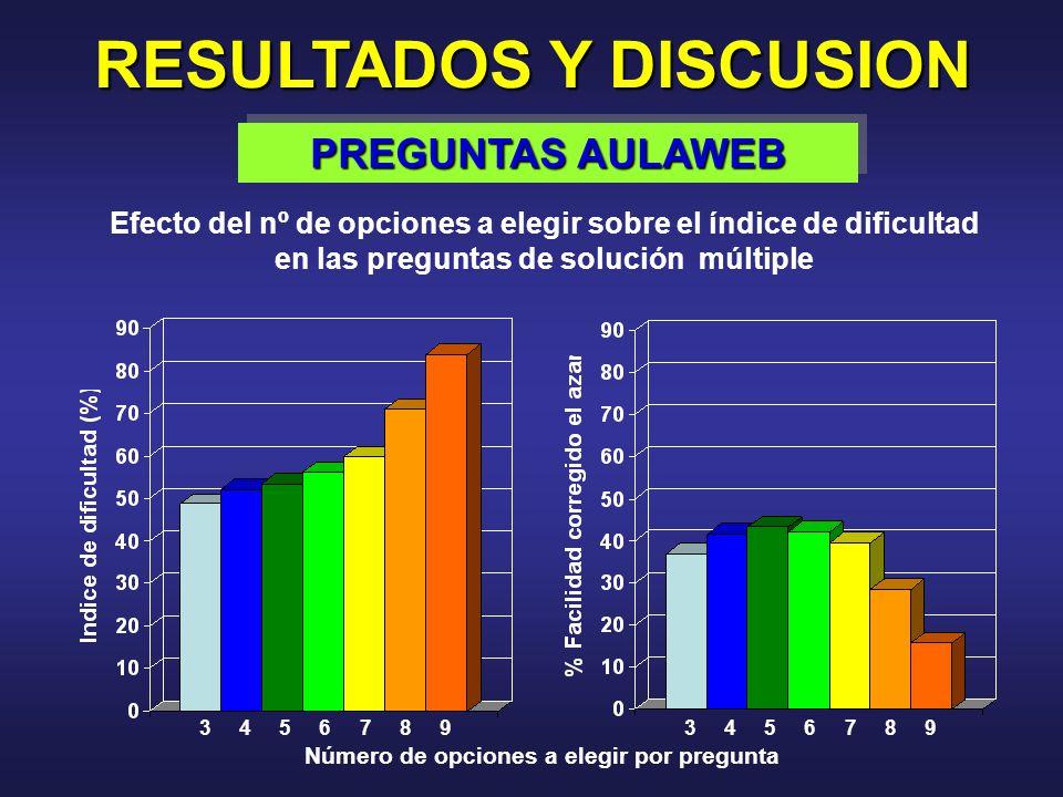 RESULTADOS Y DISCUSION Número de opciones a elegir por pregunta 3 4 5 6 7 8 9 Efecto del nº de opciones a elegir sobre el índice de dificultad en las preguntas de solución múltiple PREGUNTAS AULAWEB