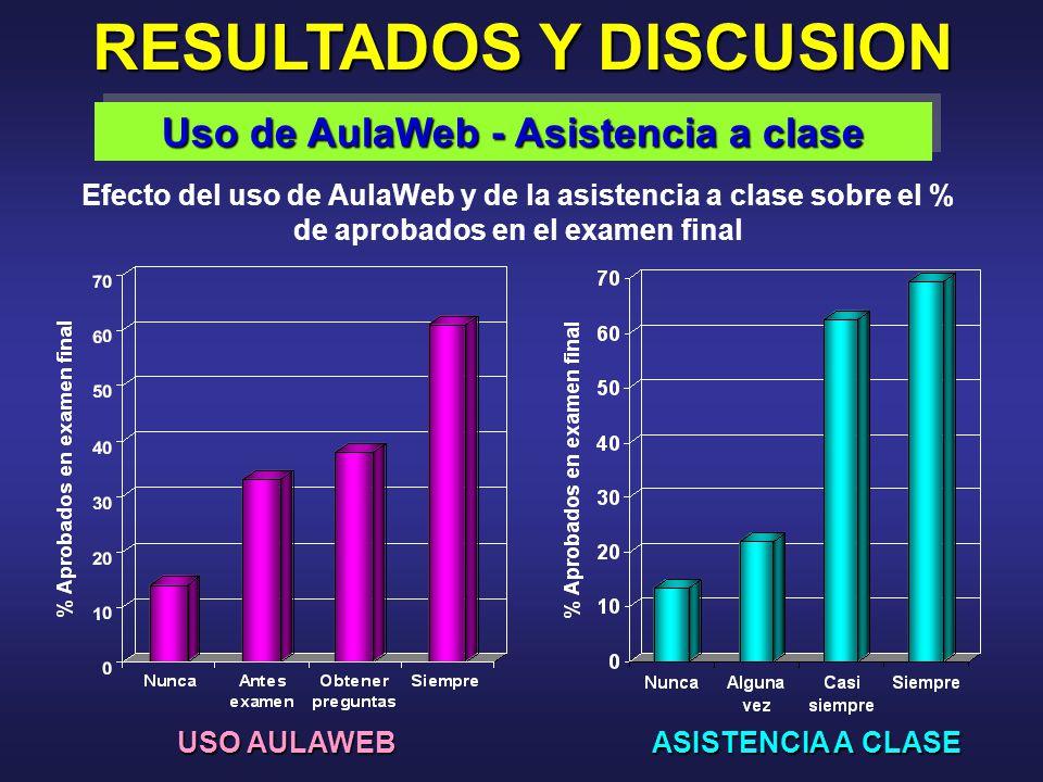 RESULTADOS Y DISCUSION Efecto del uso de AulaWeb y de la asistencia a clase sobre el % de aprobados en el examen final USO AULAWEB ASISTENCIA A CLASE Uso de AulaWeb - Asistencia a clase
