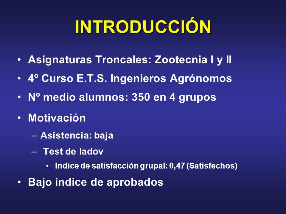 INTRODUCCIÓN Asignaturas Troncales: Zootecnia I y II 4º Curso E.T.S.