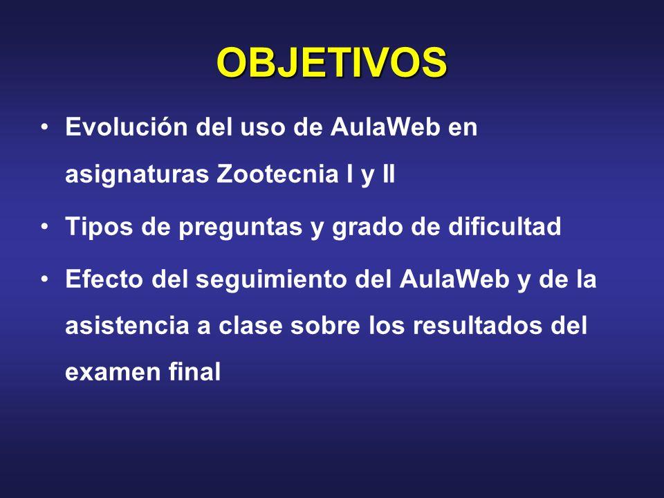 OBJETIVOS Evolución del uso de AulaWeb en asignaturas Zootecnia I y II Tipos de preguntas y grado de dificultad Efecto del seguimiento del AulaWeb y de la asistencia a clase sobre los resultados del examen final