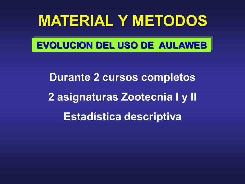 Durante 2 cursos completos 2 asignaturas Zootecnia I y II Estadística descriptiva MATERIAL Y METODOS EVOLUCION DEL USO DE AULAWEB