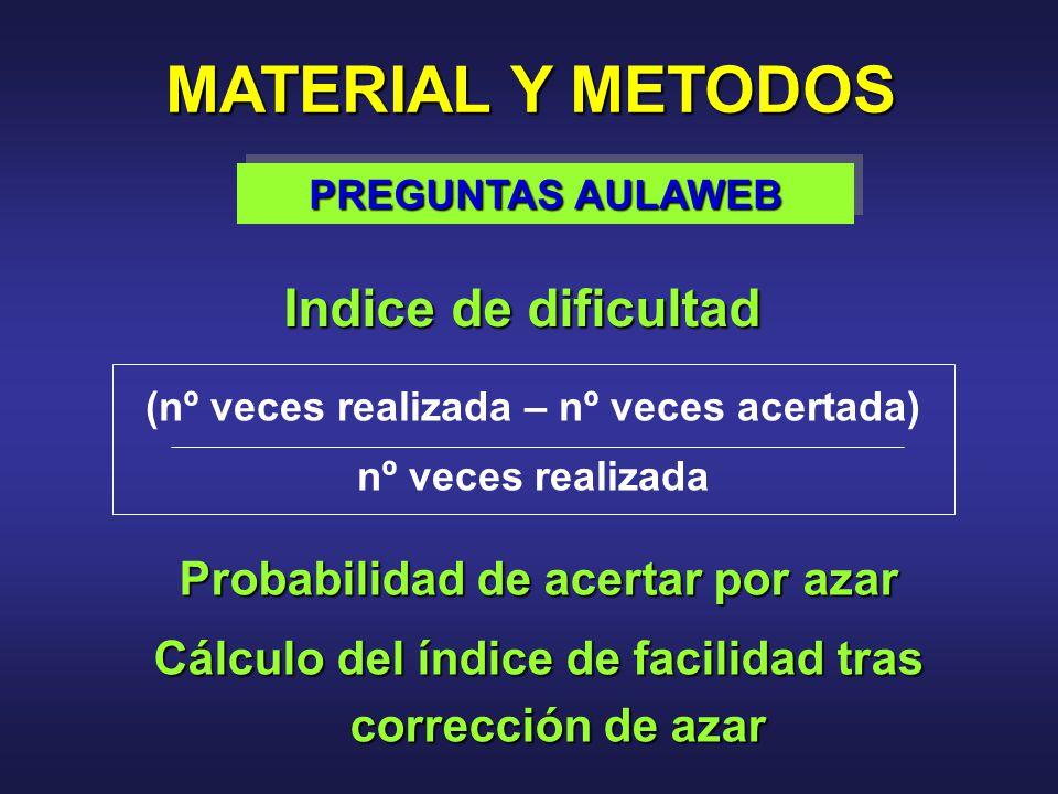 Indice de dificultad MATERIAL Y METODOS PREGUNTAS AULAWEB (nº veces realizada – nº veces acertada) nº veces realizada Probabilidad de acertar por azar Cálculo del índice de facilidad tras corrección de azar
