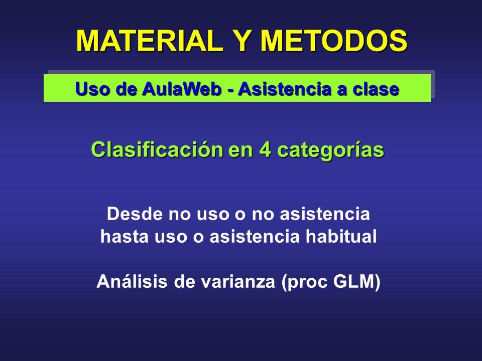 Clasificación en 4 categorías MATERIAL Y METODOS Uso de AulaWeb - Asistencia a clase Desde no uso o no asistencia hasta uso o asistencia habitual Análisis de varianza (proc GLM)