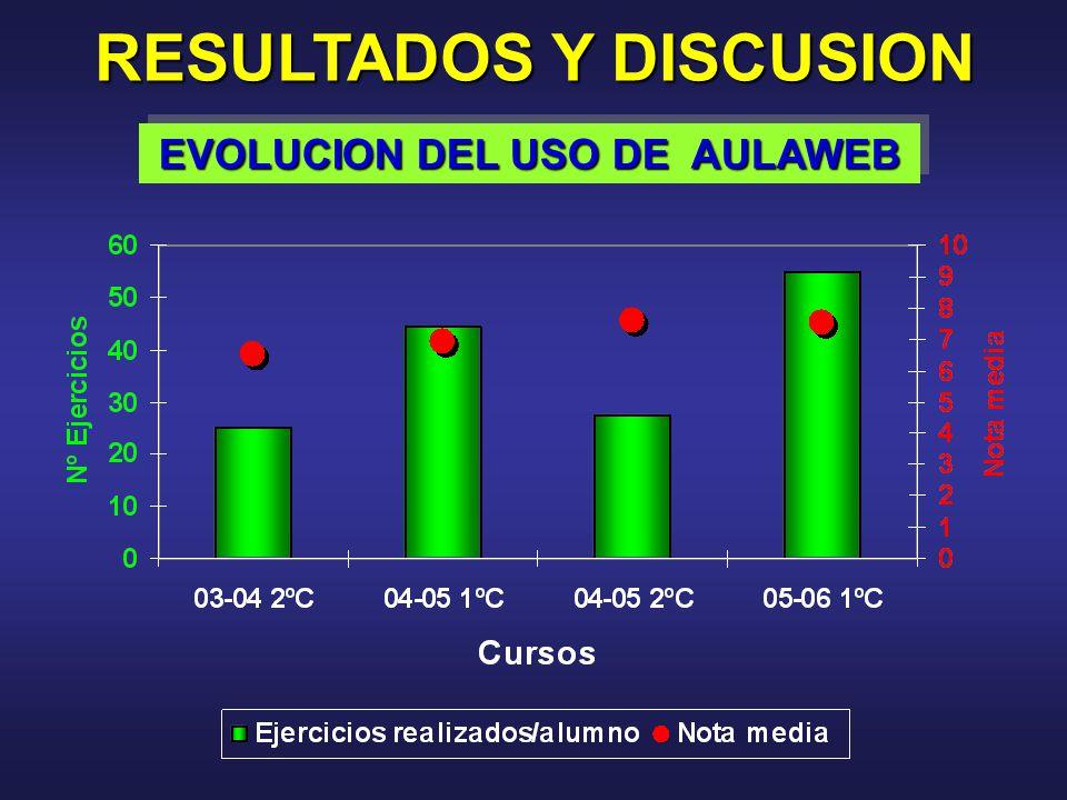 RESULTADOS Y DISCUSION EVOLUCION DEL USO DE AULAWEB