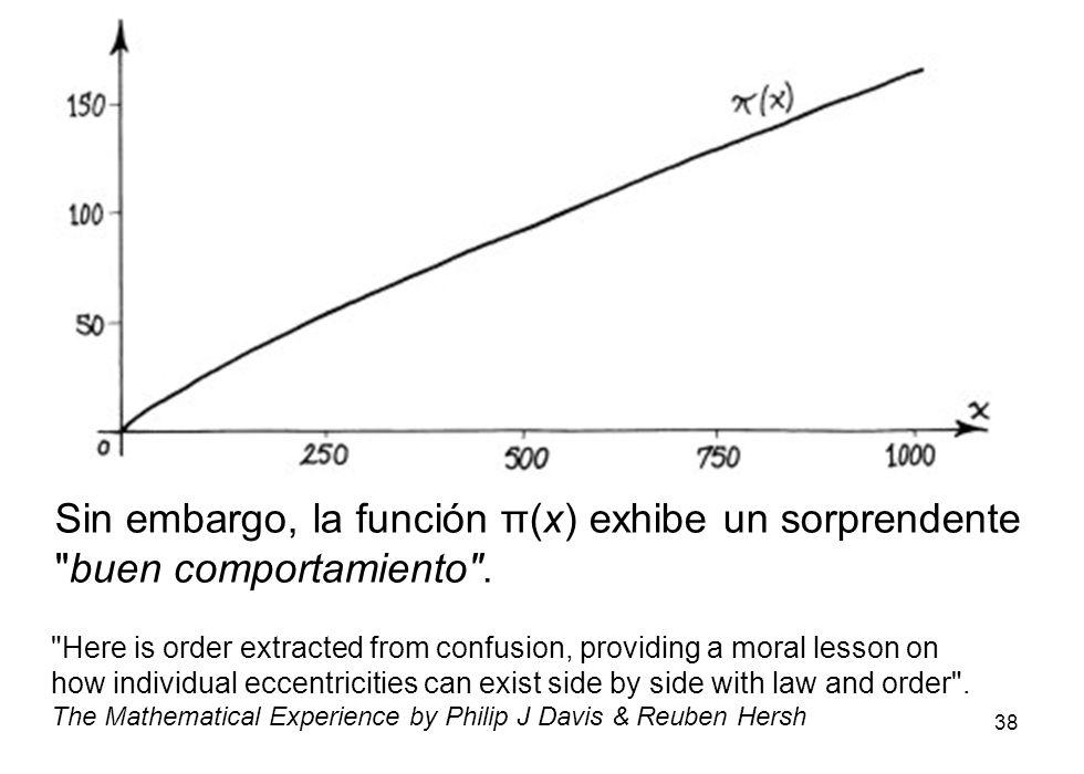 38 Sin embargo, la función π(x) exhibe un sorprendente
