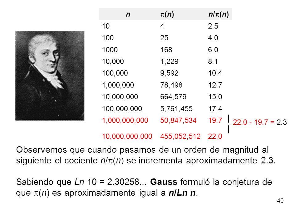 40 n (n)n/ (n) 1042.5 100254.0 10001686.0 10,0001,2298.1 100,0009,59210.4 1,000,00078,49812.7 10,000,000664,57915.0 100,000,0005,761,45517.4 1,000,000