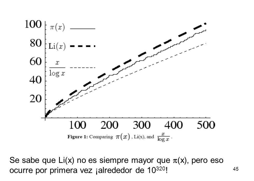 45 Se sabe que Li(x) no es siempre mayor que (x), pero eso ocurre por primera vez ¡alrededor de 10 320 !