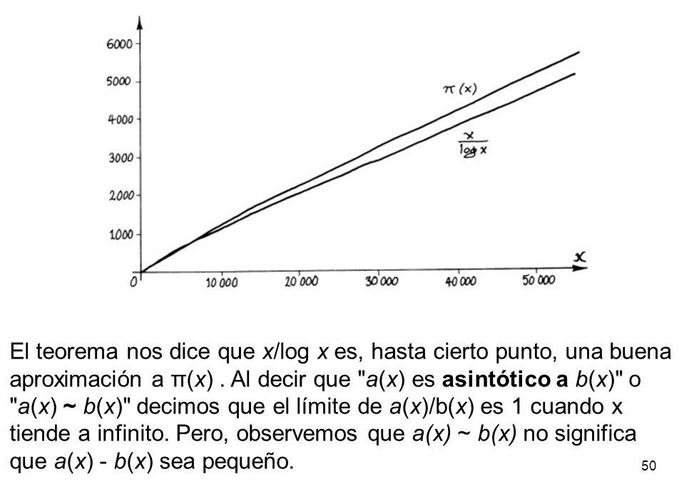 50 El teorema nos dice que x/log x es, hasta cierto punto, una buena aproximación a π(x). Al decir que