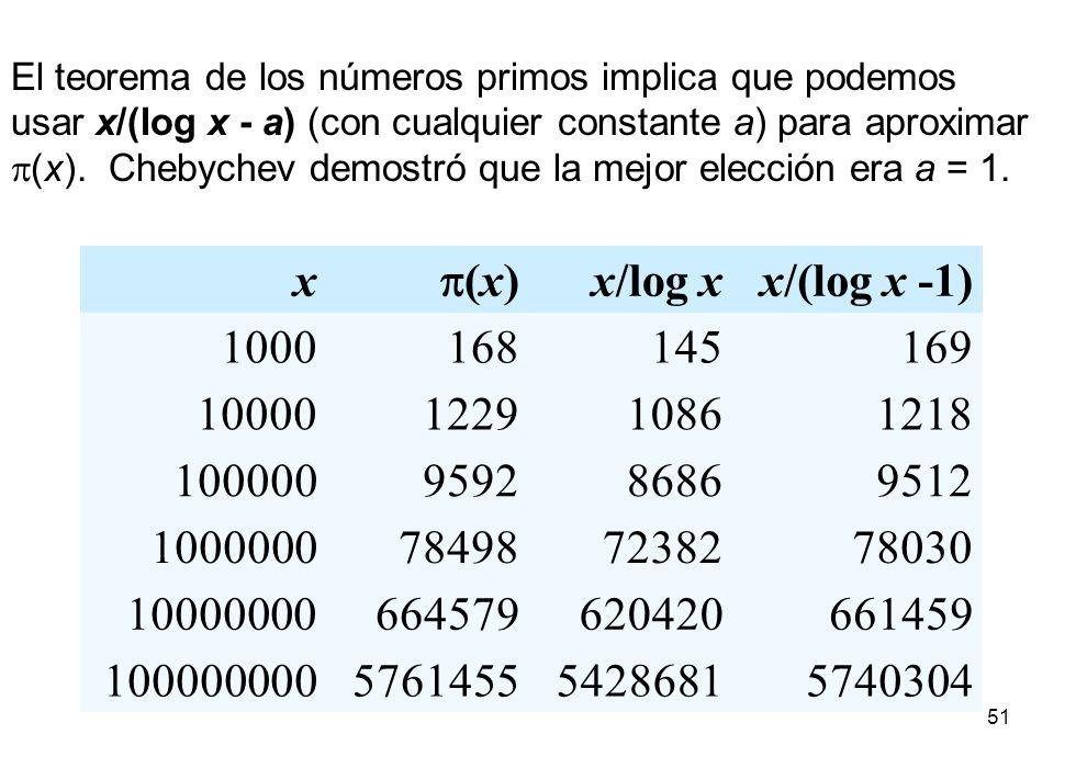 51 x (x) x/log xx/(log x -1) 1000168145169 10000122910861218 100000959286869512 1000000784987238278030 10000000664579620420661459 10000000057614555428
