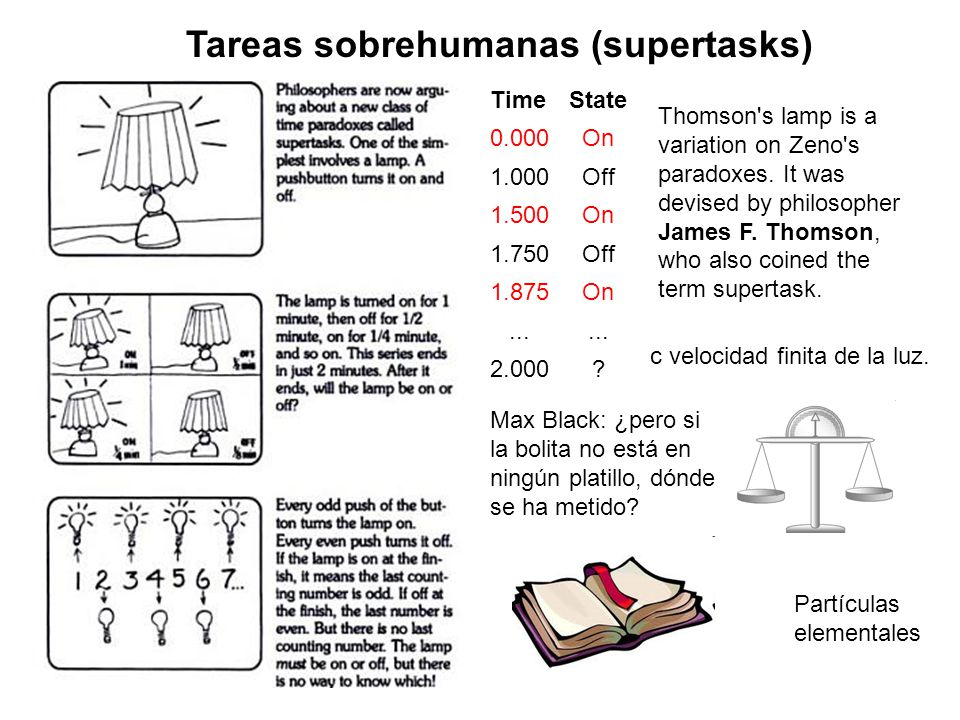 Tareas sobrehumanas (supertasks) TimeState 0.000On 1.000Off 1.500On 1.750Off 1.875On...