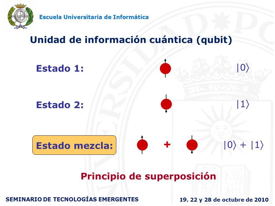Unidad de información cuántica (qubit) Principio de superposición |0 |1 |0 + |1 Estado 1: Estado 2:Estado mezcla: +