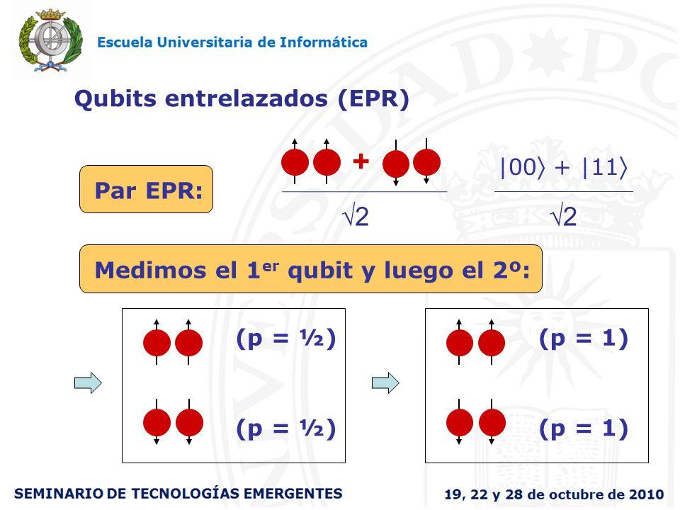 Qubits entrelazados (EPR) Par EPR: Medimos el 1 er qubit y luego el 2º: + 2 2 |00 + |11 (p = ½) (p = 1)