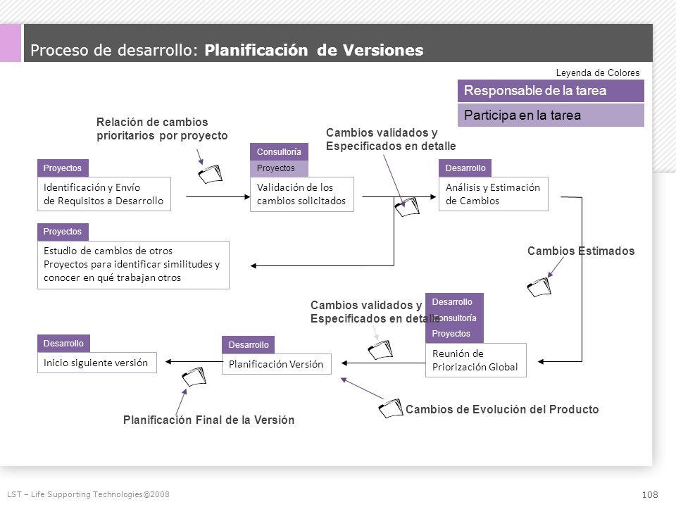 Proceso de desarrollo: Planificación de Versiones LST – Life Supporting Technologies@2008 Identificación y Envío de Requisitos a Desarrollo Proyectos