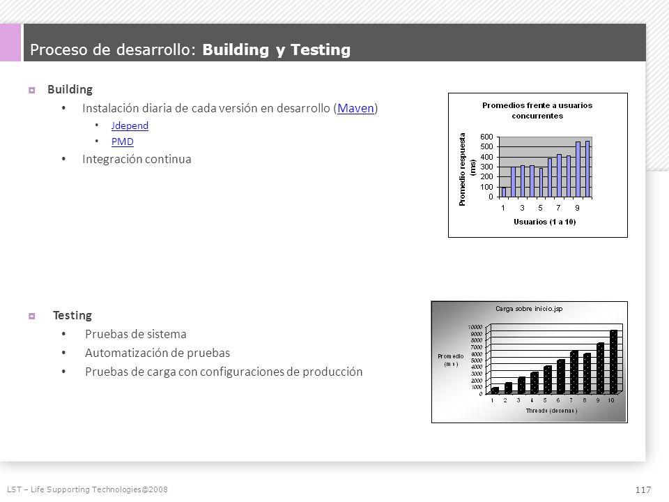 Proceso de desarrollo: Building y Testing Building Instalación diaria de cada versión en desarrollo (Maven)Maven Jdepend PMD Integración continua Test