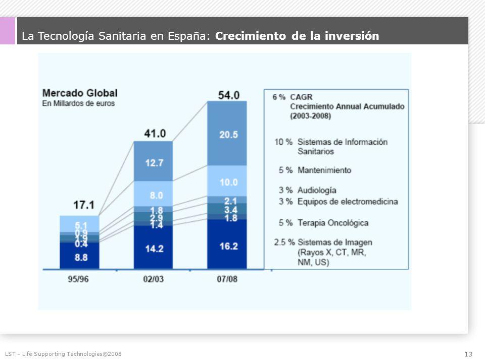 La Tecnología Sanitaria en España: Crecimiento de la inversión LST – Life Supporting Technologies@2008 13
