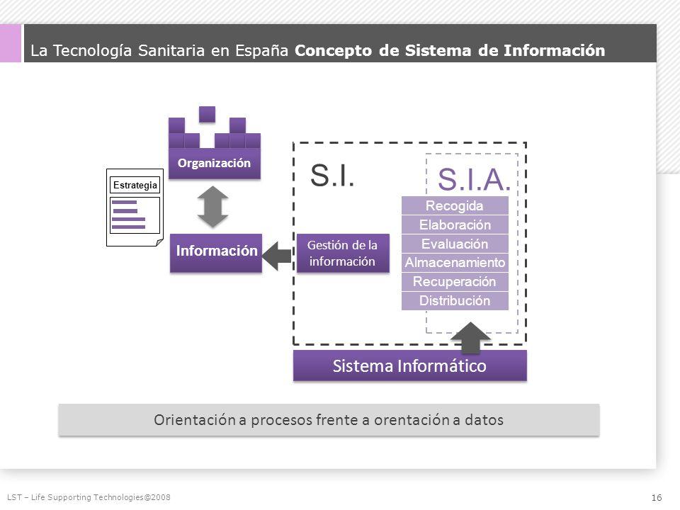 La Tecnología Sanitaria en España Concepto de Sistema de Información LST – Life Supporting Technologies@2008 Organización Estrategia Información Gesti