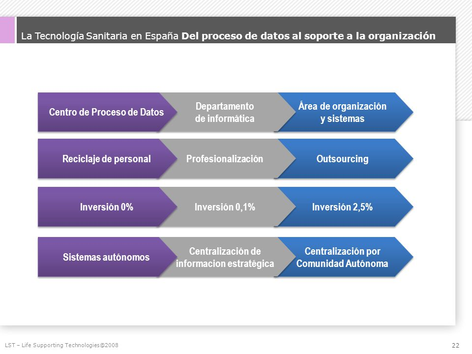 La Tecnología Sanitaria en España Del proceso de datos al soporte a la organización LST – Life Supporting Technologies@2008 Área de organización y sis
